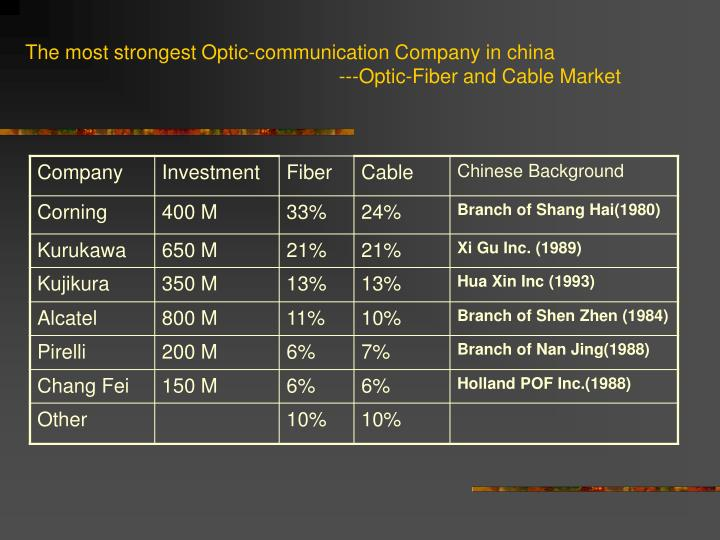 The most strongest Optic-communication Company in china