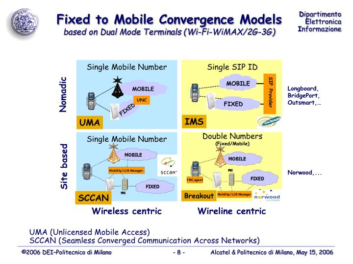 Fixed to Mobile Convergence Models
