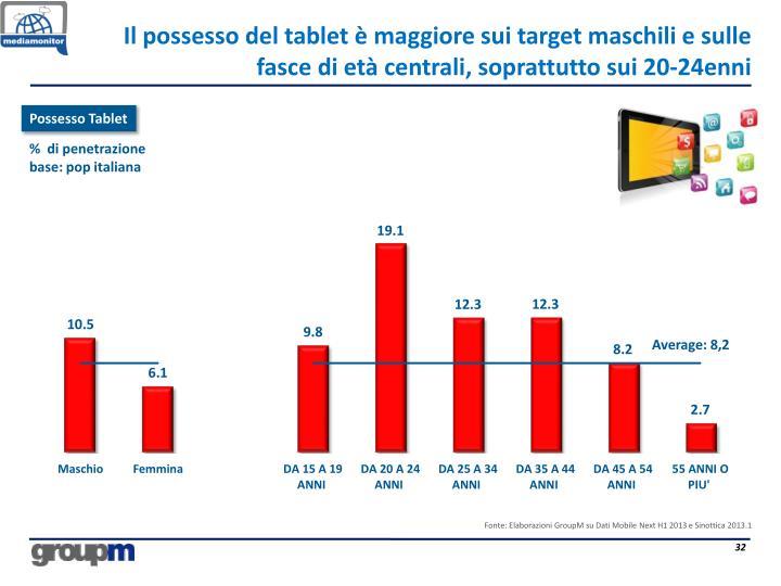 Il possesso del tablet è