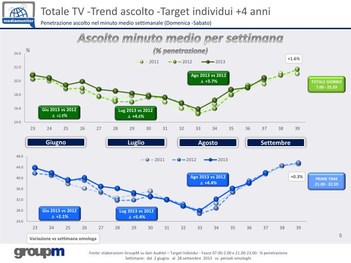 Totale TV -Trend ascolto -Target individui +4 anni