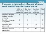 increases in the numbers of people who can reach the old town hall by each mode