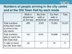 numbers of people arriving in the city centre and at the old town hall by each mode