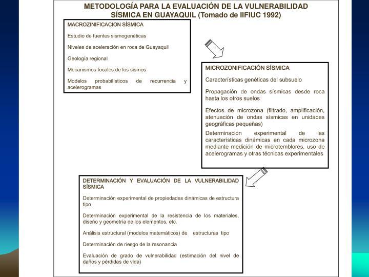 METODOLOGÍA PARA LA EVALUACIÓN DE LA VULNERABILIDAD