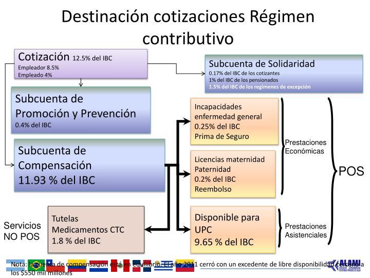 Destinación cotizaciones Régimen contributivo