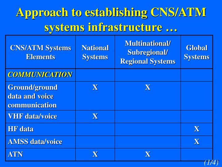 Approach to establishing