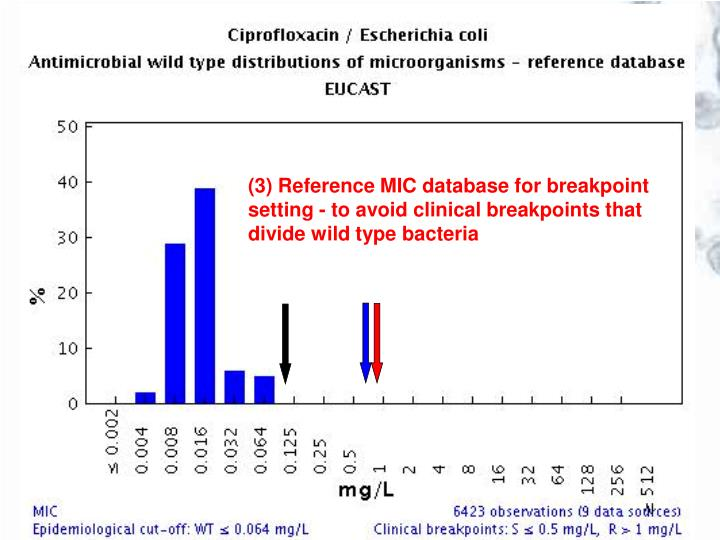 (3) Reference MIC database for breakpoint setting - to avoid clinical breakpoints that divide wild type bacteria