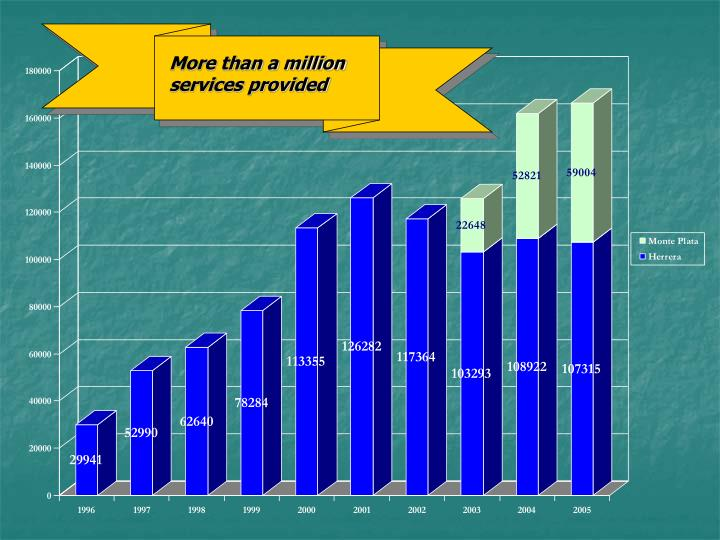 More than a million services provided
