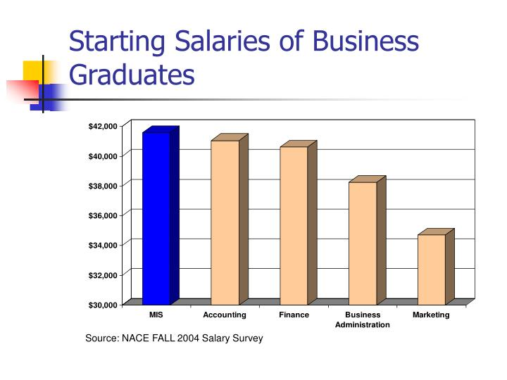 Starting Salaries of Business Graduates
