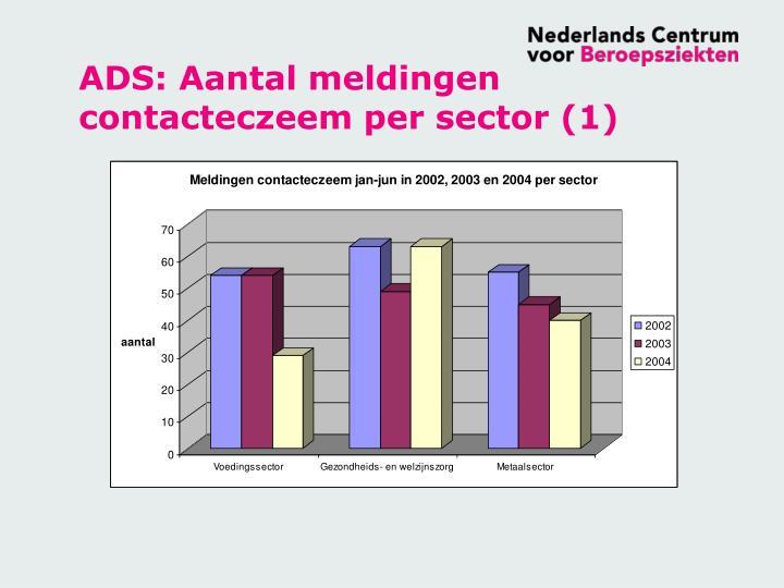 ADS: Aantal meldingen contacteczeem per sector (1)