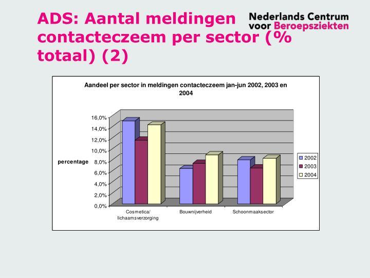 ADS: Aantal meldingen contacteczeem per sector (% totaal) (2)