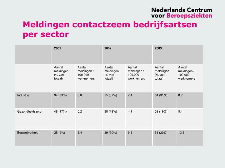 Meldingen contactzeem bedrijfsartsen per sector
