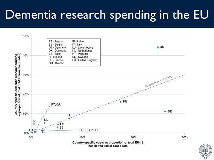 Dementia research spending in the EU