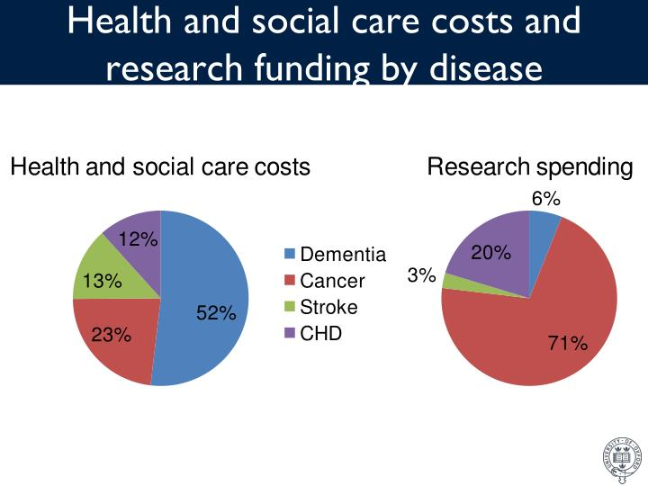 Health and social care costs and research funding by disease