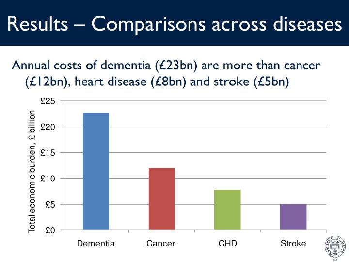 Results – Comparisons across diseases