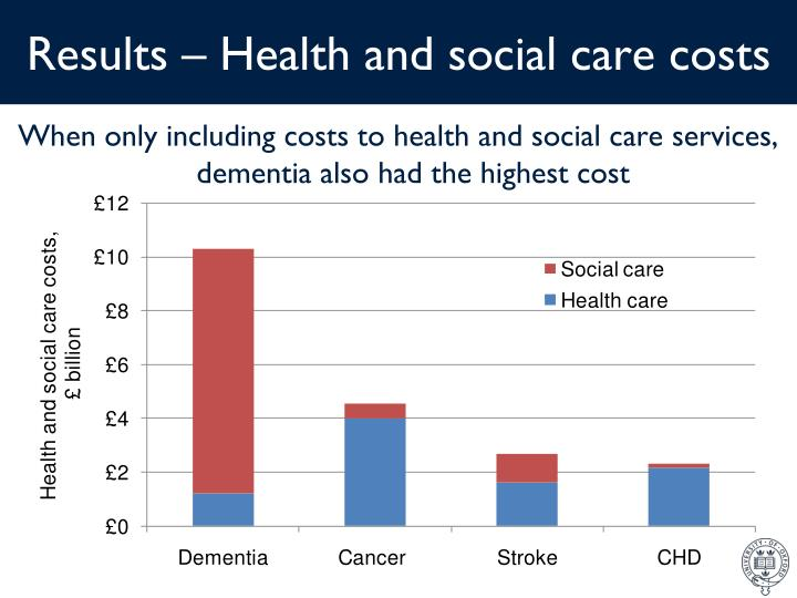 Results – Health and social care costs