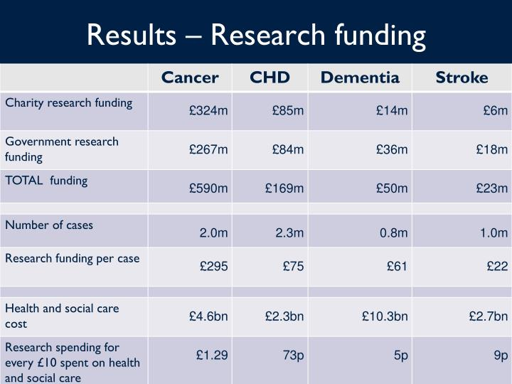 Results – Research funding