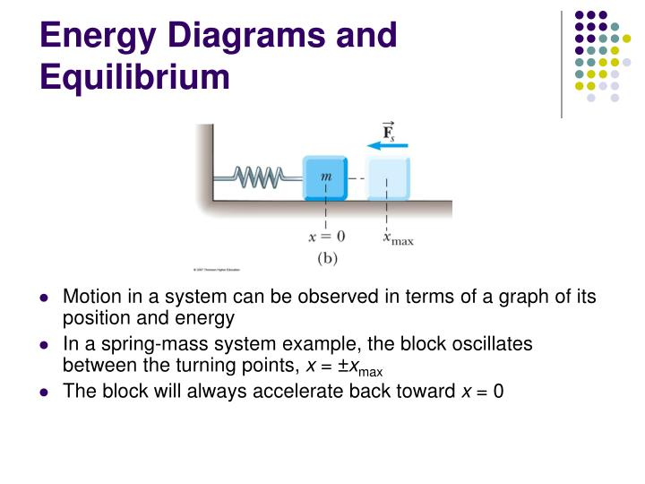 Energy Diagrams and Equilibrium