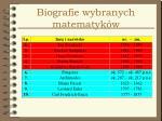 biografie wybranych matematyk w