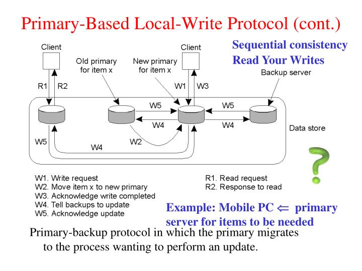 Primary-Based Local-Write Protocol (cont.)