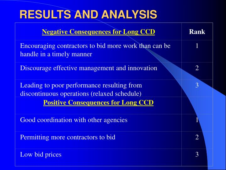 Negative Consequences for Long CCD