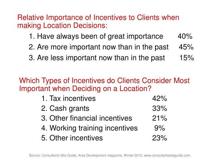 Relative Importance of Incentives to Clients