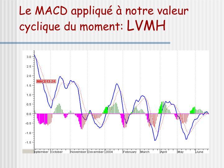 Le MACD appliqué à notre valeur cyclique du moment: