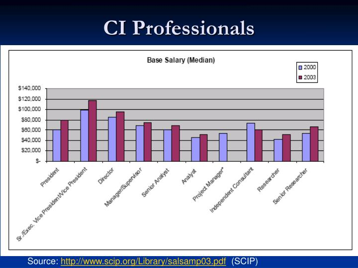 CI Professionals