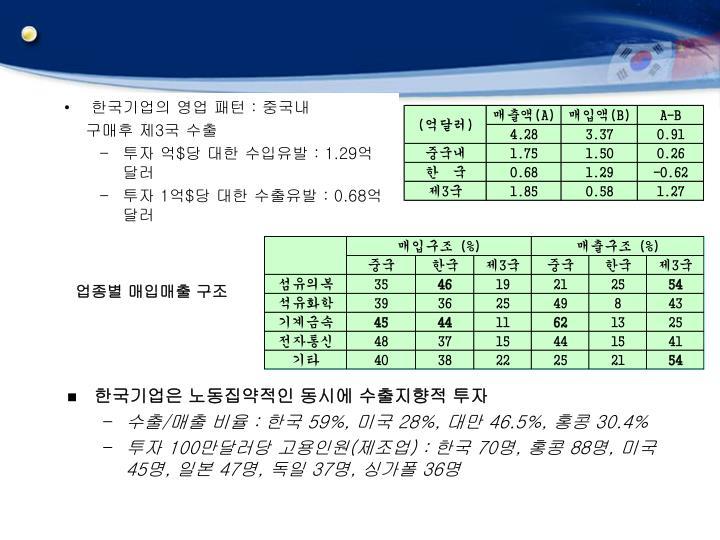 한국기업의 영업 패턴