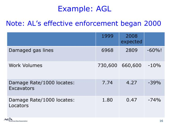 Example: AGL