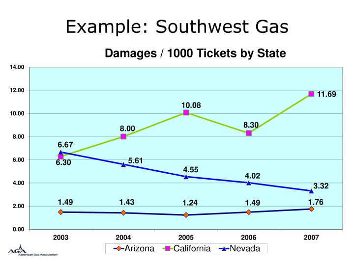 Example: Southwest Gas