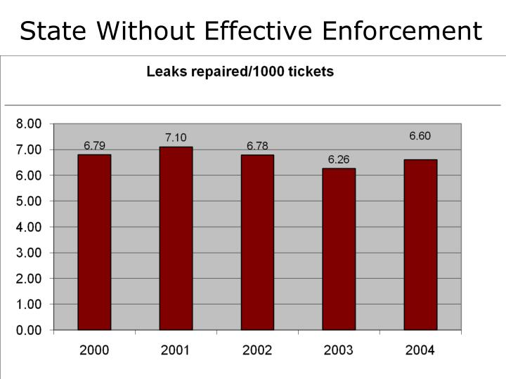 State Without Effective Enforcement