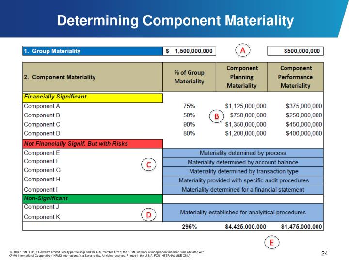 Determining Component Materiality
