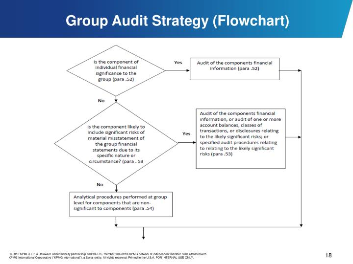 Group Audit Strategy (Flowchart)