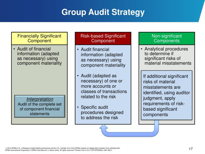 Group Audit Strategy