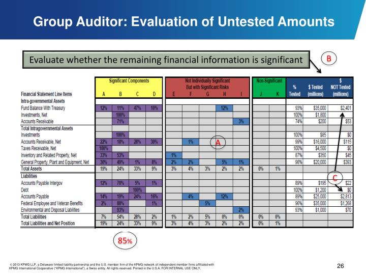 Group Auditor: Evaluation of Untested Amounts