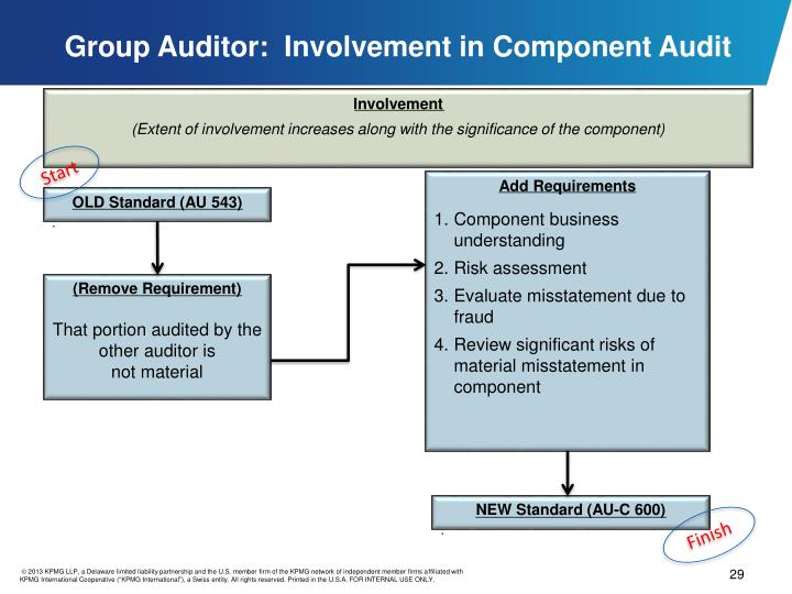 Group Auditor:  Involvement in Component Audit