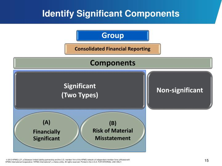 Identify Significant Components