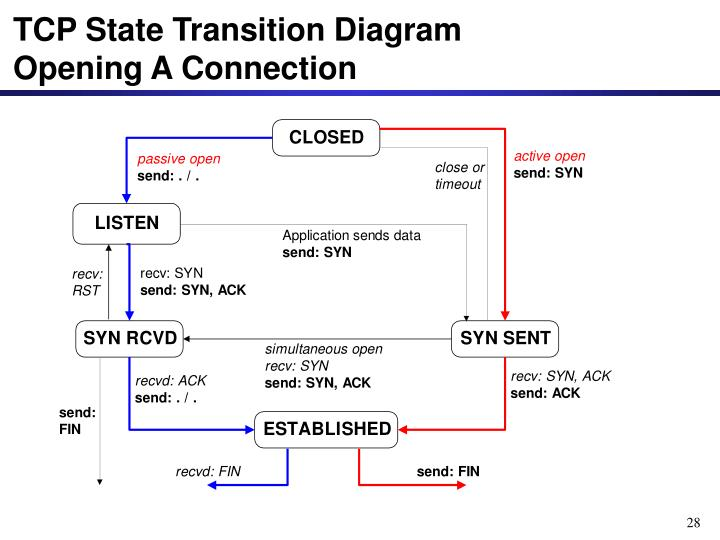 TCP State Transition Diagram