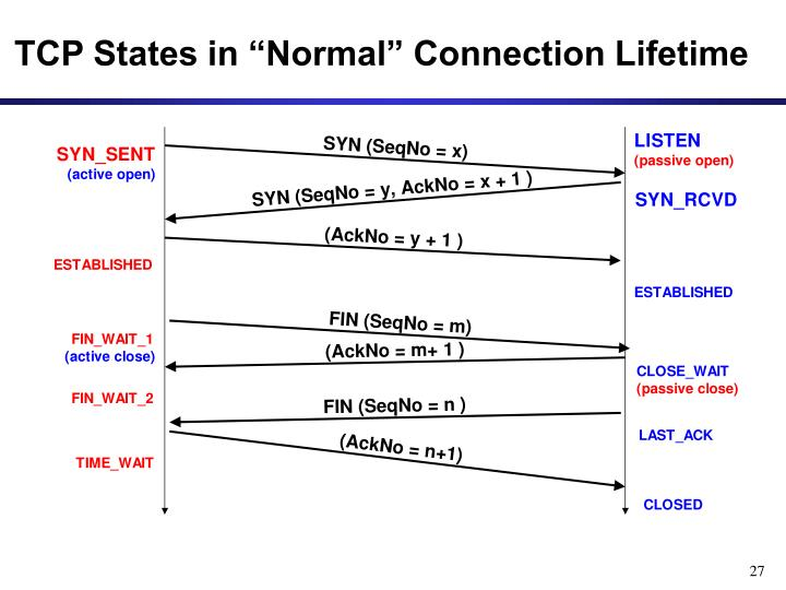 "TCP States in ""Normal"" Connection Lifetime"