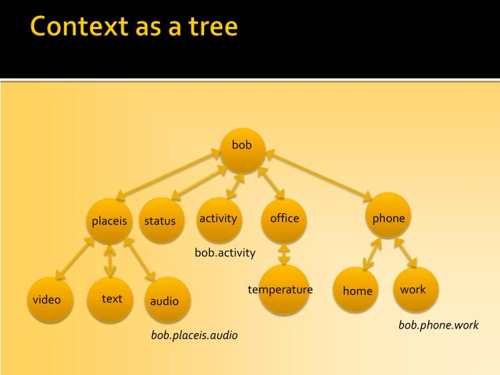 Context as a tree