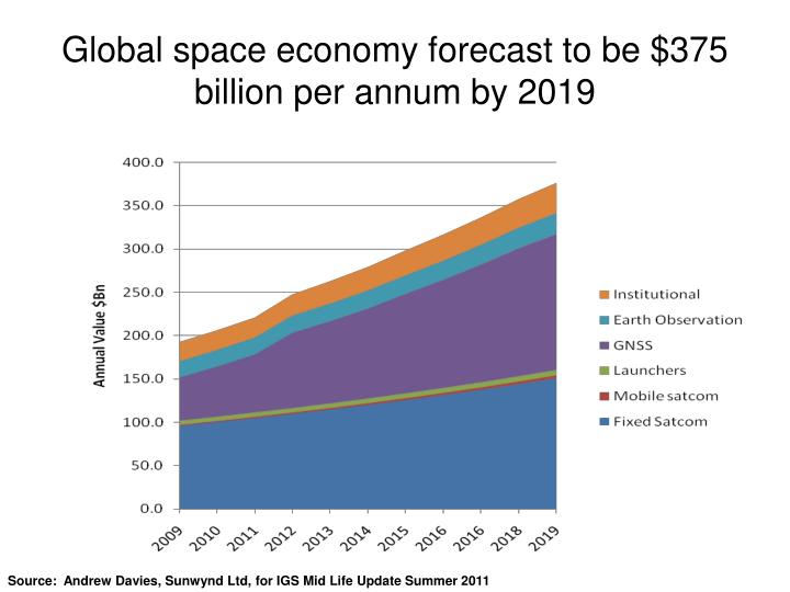 Global space economy forecast to be $375 billion per annum by 2019