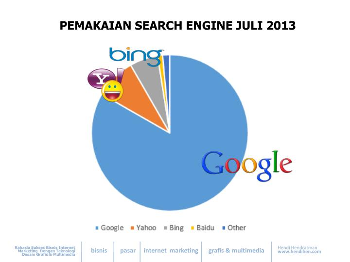 PEMAKAIAN SEARCH ENGINE JULI 2013