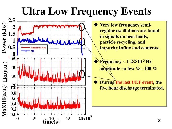Ultra Low Frequency Events