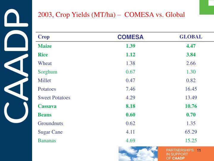 2003, Crop Yields (MT/ha) –  COMESA vs. Global