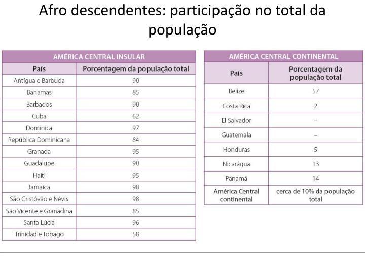 Afro descendentes: participação no total da população