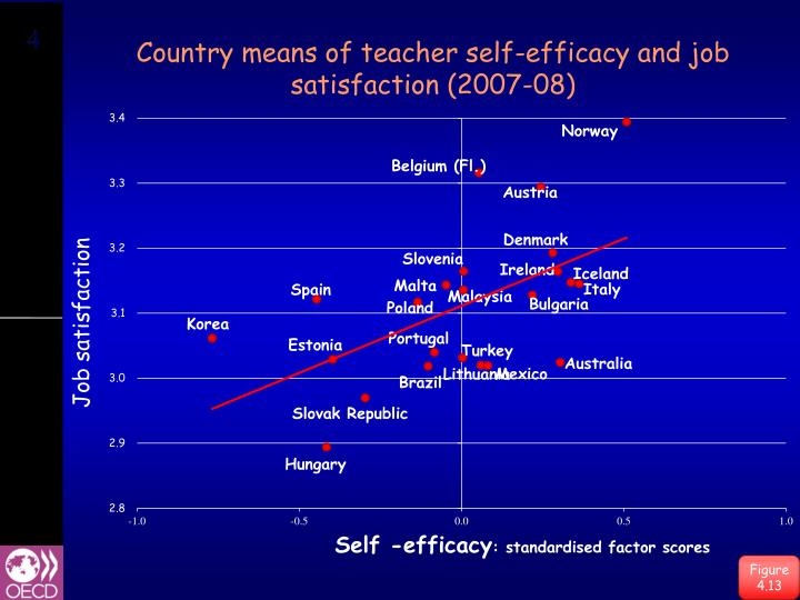 Country means of teacher self-efficacy and job satisfaction (2007-08)