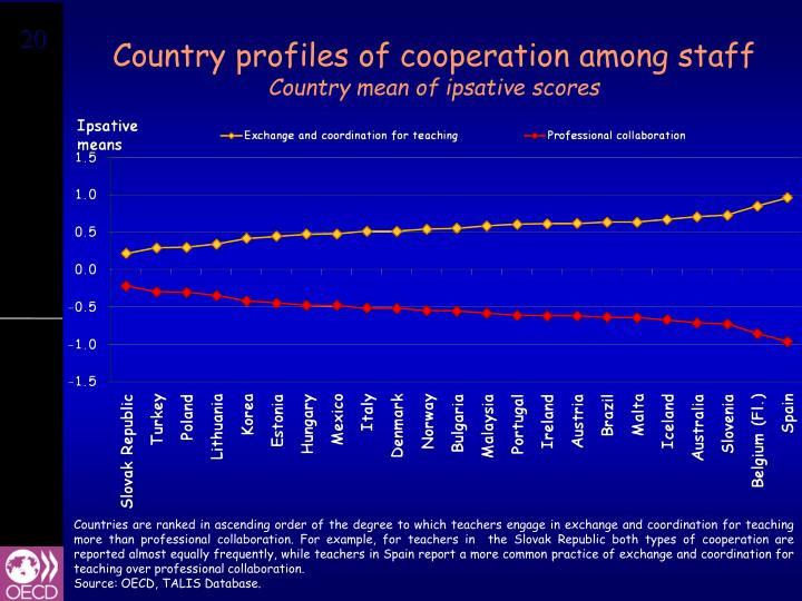 Country profiles of cooperation among staff