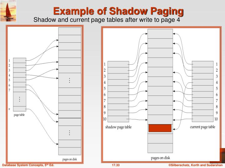 Example of Shadow Paging