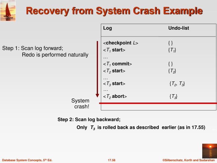Recovery from System Crash Example