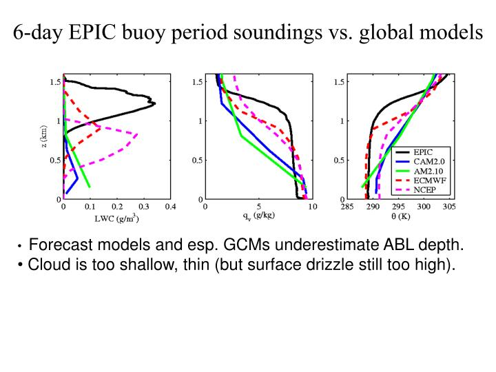 6-day EPIC buoy period soundings vs. global models